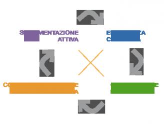 esperienza formativa, incentivazione, area emozionale, formazione esperienziale, Kolb, ciclo di Kolb, team building verona, team building, problem solving, change management, team work, workshop formativo, trainer, coach